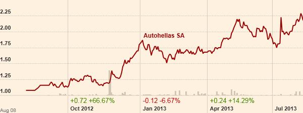 autohellas_γράφημα