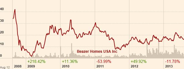 Το γράφημα της μετοχής της Beazer. (Πηγή: ft.com)