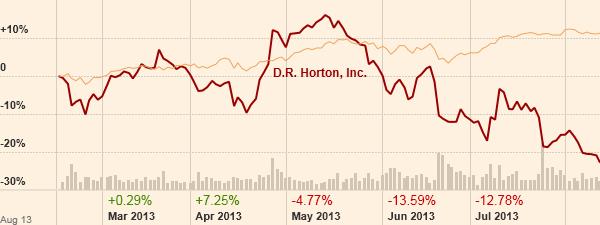 Το συγκριτικό γράφημα της μετοχής της D.R. Horton με τον δείκτη S&P500. (Πηγή: Ft.com)