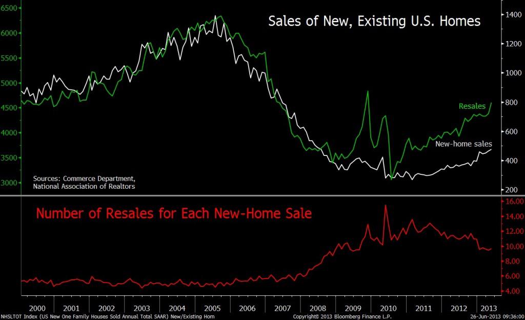 Η πορεία της κατασκευής νέων κατοικιών και αγοραπωλησιών στις ΗΠΑ. (Πηγή: Bloomberg)