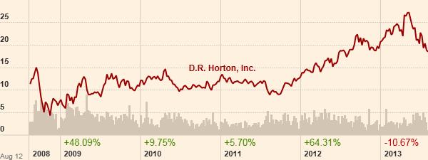 Γράφημα D.R. Horton