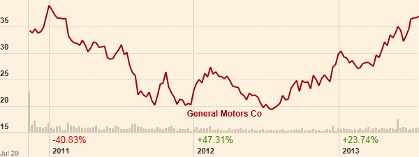 Γράφημα GM