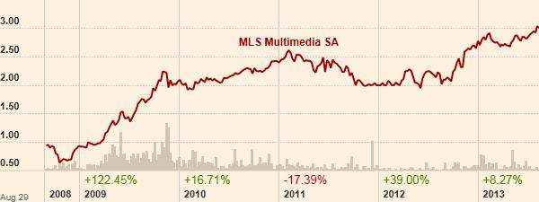 Το γράφημα της μετοχής της MLS Πληροφορική