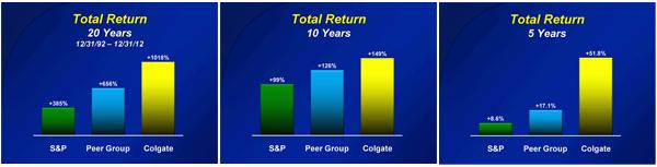 Η απόδοση της μετοχής της Colgate-Palmolive για τη δεκαετία, πενταετία και εικοσαετία