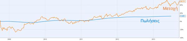 Η σύγκριση του ρυθμού ανόδου της μετοχής με το ρυθμό αύξησης των πωλήσεων της Colgate-Palmolive
