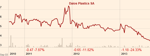 H πορεία της μετοχής της Δάιος από τις 10/11/2011 που είχε γραφτεί το σχετικό άρθρο. (Πηγή: ft.com)