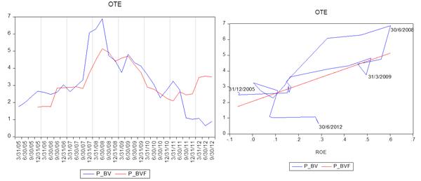 P/BV και ROE, πραγματικές και προσαρμοσμένες τιμές ΟΤΕ