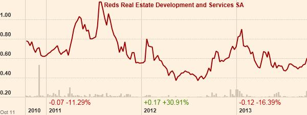 Η πορεία της μετοχής της REDS. (Πηγή: ft.com)