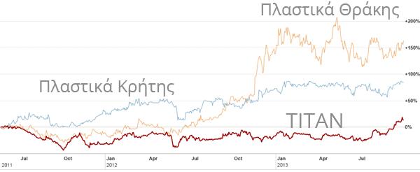 Η πορεία της μετοχής του Τιτάνα, σε σχέση με τις δύο πιο επιτυχημένες επιλογές αγορών που αναφέρονταν στο Investorblog τον Ιούνιο του 2011. (Πηγή γραφήματος: ft.com)