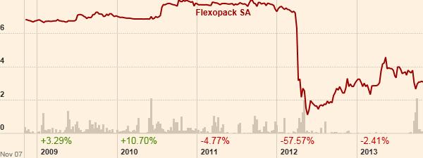 Η πορεία της μετοχής της Flexopack. (Πηγή: ft.com)