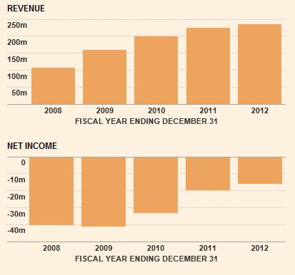 Η πορεία των πωλήσεων και των αποτελεσμάτων της HOL κατά τα 5 προηγούμενα χρόνια. (Πηγή: ft.com)