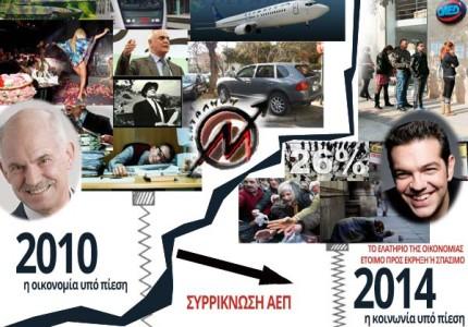 Πολιτικές εξελίξεις: Καταλύτης για το ΧΑΑ