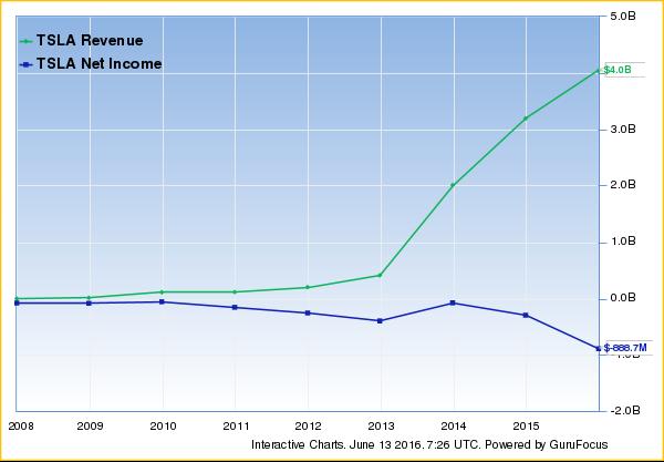 Οι πωλήσεις της Tesla αυξάνουν με ταχύ ρυθμό, αλλά η κερδοφορία ακολουθεί αντίθετη πορεία.