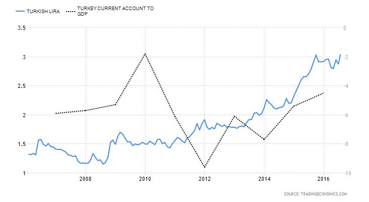 Η πορεία της ισοτιμίας USD/TRY σε σχέση με το Ισοζύγιο Τρεχουσών Συναλλαγών % ΑΕΠ