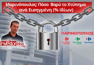 Μαρινόπουλος: Πόσο βαρύ το χτύπημα ανά εισηγμένη (% των ιδίων)