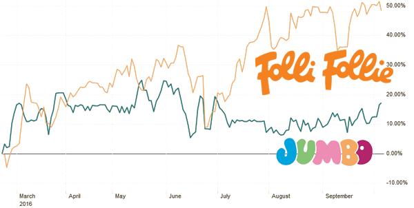 Jumbo_Follie - Γράφημα