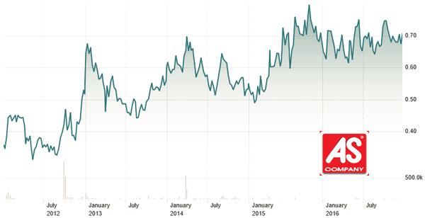 Η πορεία της μετοχής της AS Company τα τελευταία 5 χρόνια. (πηγή: ft.com)