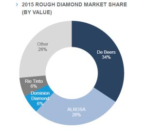 Το μερίδιο της Dominion Diamond