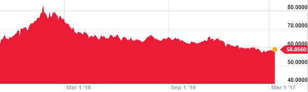 Η πορεία της ισοτιμίας USD/RUB. (πηγη: Yahoo Finance)
