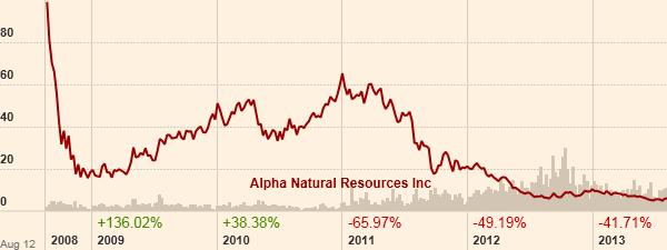 Το γράφημα της μετοχής της Alpha Natural Resources. (Πηγή: ft.com)