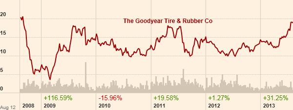 Το γράφημα της μετοχής της Goodyear. (Πηγή: ft.com)