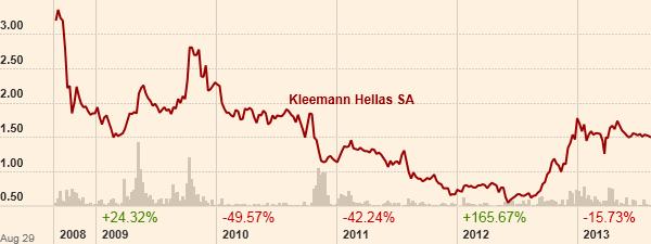 Το γράφημα της μετοχής της Kleemann (Πηγή: ft.com)