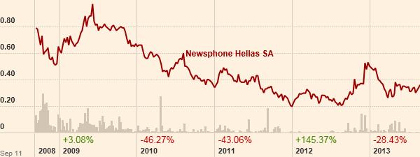Η πορεία της μετοχής της Newsphone. (Πηγή: ft.com)