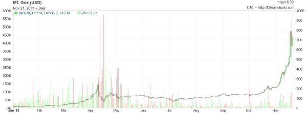 Η πορεία του Bitcoin κατά το τρέχων έτος