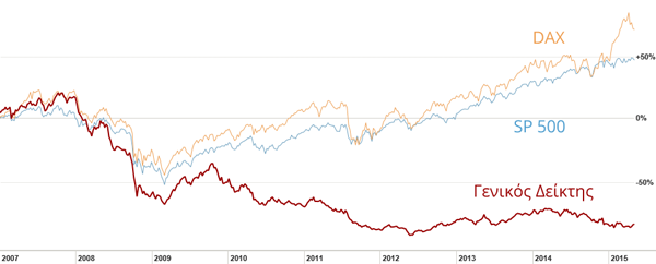 Σύγκριση αποδόσεων ΓΔ, SP500 & DAX από το 2007 έως σήμερα