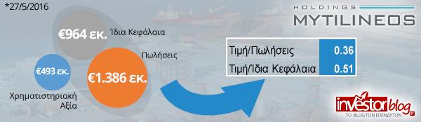 Οικονομικά Μεγέθη - Μυτιληναίος