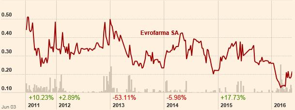 Η μετοχή της Εβροφάρμα την τελευταία 5ετία. (πηγή: ft.com)