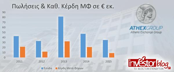 Η εξέλιξη των Εσόδων & των Κερδών της ΕΧΑΕ
