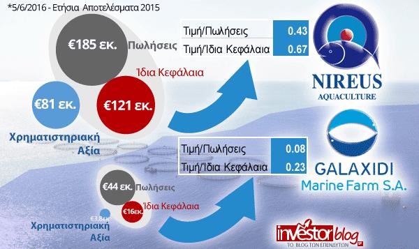 Θεμελιώδη Νηρέα VS Γαλαξίδι: Στο γραφικό φαίνονται παραστατικά οι Χρηματιστηριακή Αξία, Πωλήσεις, Ίδια Κεφάλαια και οι αριθμοδείκτες p/bv & p/sales