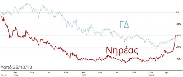 Η συμπεριφορά της μετοχής του Νηρέα σε σχέση με το ΓΔ από τότε που αναφέρθηκε ως μετοχή για τολμηρούς στο Investorblog (πηγη: ft.com)