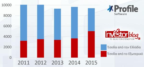 Οι Πωλήσεις της Profile σε Ελλάδα & Εξωτερικό.