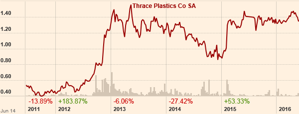 Η πορεία της μετοχής της Πλαστικά Θράκης τα τελευταία 5 χρόνια. (πηγή: ft.com)