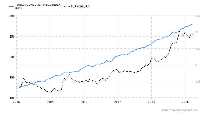 Πληθωρισμός & Ισοτιμία Τούρκικης Λίρας