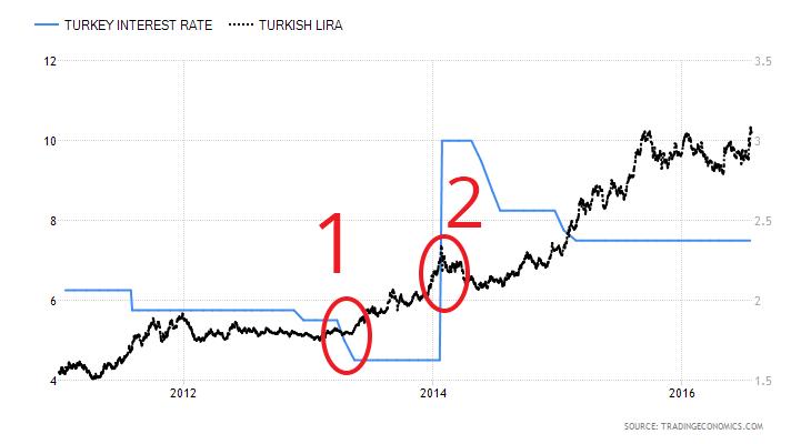 """Η Τούρκικη Κεντρική Τράπεζα βάζει το """"χεράκι"""" της..."""