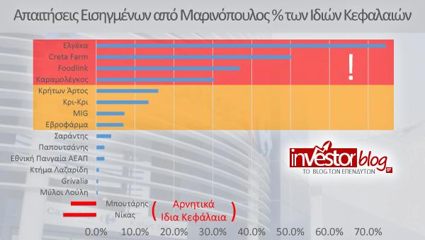 Οι απαιτήσεις των εισηγμένων από την Μαρινόπουλος ως ποσοστό των Ιδίων Κεφαλαίων τους. Εδώ η κατάταξη αλλάζει...